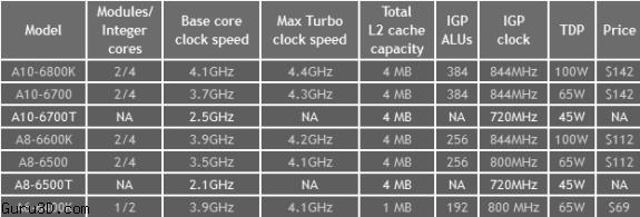 AMD Richland APUs 45W