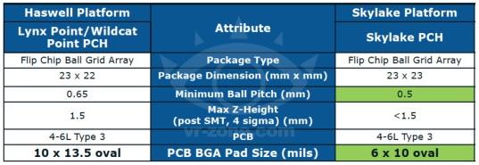 Caracteristicas plataforma Skylake 14nm de Intel