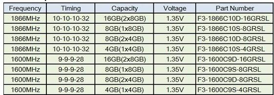 Especificaciones memorias DDR3 Ripjaws SO-DIMM de G.Skill