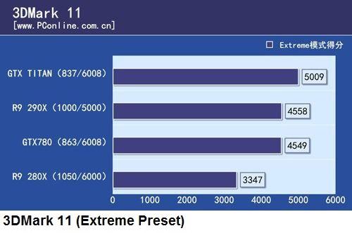 3DMark 11 - R9 290x
