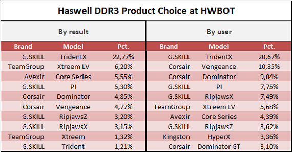 Haswell DDR Product Choice at HWBOT