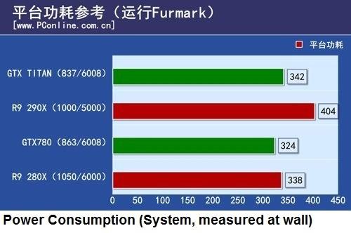 Power Comsuptiom - R9 290x