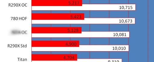 Filtrados algunos datos del rendimiento la tarjeta de video Radeon R9 290