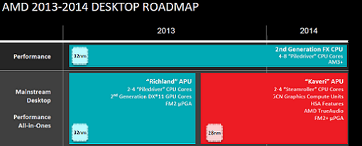 AMD no lanzará ningún procesador FX en el 2014