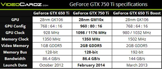 Especificaciones GTX 750 TI