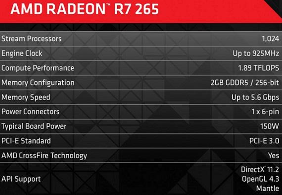 AMD Radeon R7 265 Especificaciones