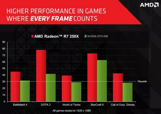 AMD Radeon R7 265 Performance