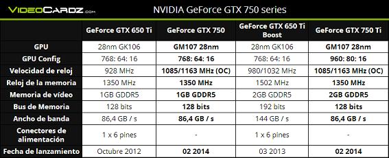 Especificaciones GTX 750 y GTX 750Ti