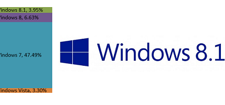Windows 8.1 supera a Windows Vista