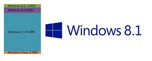 Windows 8.1 supera a Windows Vista