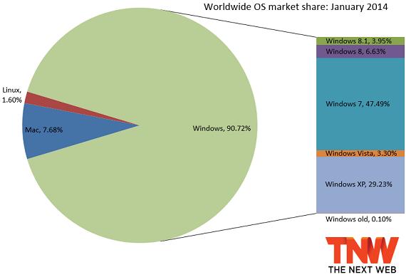 windows_share_january_2014