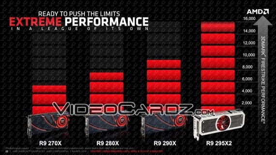 AMD Radeon R9 295 X2 - EXTREME PERFORMANCE