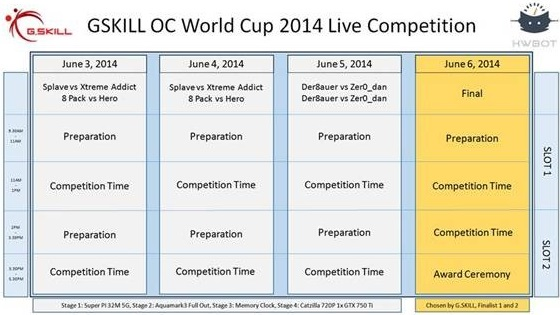 G.Skill OC World Cup Finals