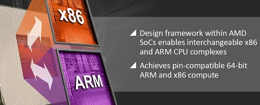 """AMD presenta su """"computación ambidiestra"""""""