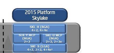 Filtrado roadmap de Intel que muestra detalles de «Skylake»