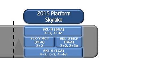 """Filtrado roadmap de Intel que muestra detalles de """"Skylake"""""""