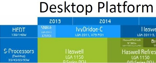 Se filtra roadmap de Intel que detalla sus lanzamientos hasta 2015