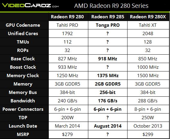 Especificaciones Radeon R9 285 - agosto 2014