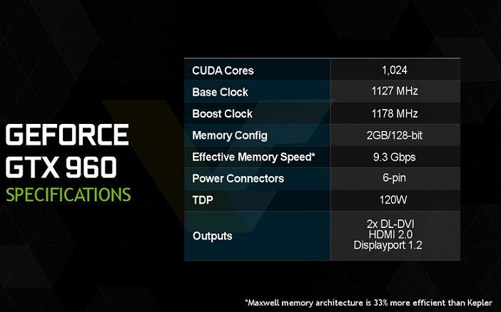 Especificaciones de la geforce gtx 960 de nvidia team for Arquitectura 128 bits