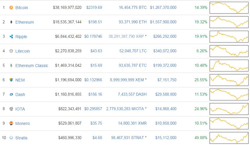 El Bitcoin llegara a 500 mil dólares en 3 años 03