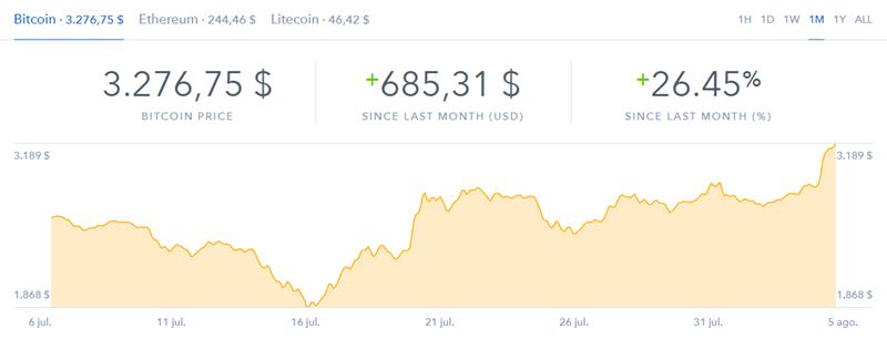 Bitcoin bate récord llegando a los 3250 dolares