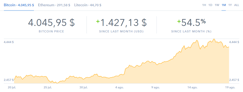 Bitcoin imparable y pasa los 4000 dólares