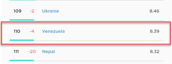 Venezuela tiene el Internet mas lento del Mundo según SpeedTest