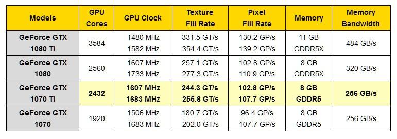 NVIDIA GeForce GTX 1070 Ti - Especificaciones