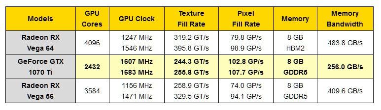 NVIDIA GeForce GTX 1070 Ti - vs Radeon RX Vega